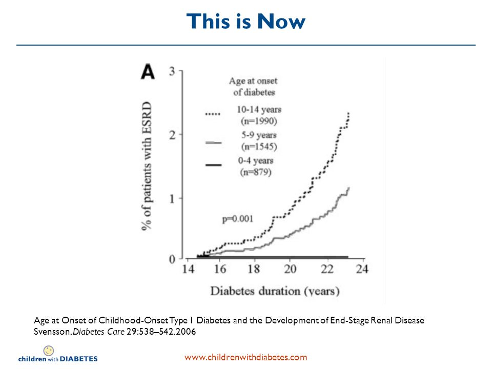 This is Now Age at Onset of Childhood-Onset Type 1 Diabetes and the Development of End-Stage Renal Disease Svensson, Diabetes Care 29:538–542, 2006