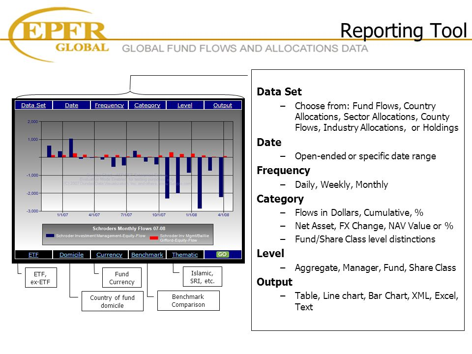 Reporting Tool Data Set –Choose from: Fund Flows, Country Allocations, Sector Allocations, County Flows, Industry Allocations, or Holdings Date –Open-ended or specific date range Frequency –Daily, Weekly, Monthly Category –Flows in Dollars, Cumulative, % –Net Asset, FX Change, NAV Value or % –Fund/Share Class level distinctions Level –Aggregate, Manager, Fund, Share Class Output –Table, Line chart, Bar Chart, XML, Excel, Text ETF, ex-ETF Country of fund domicile Fund Currency Benchmark Comparison Islamic, SRI, etc.