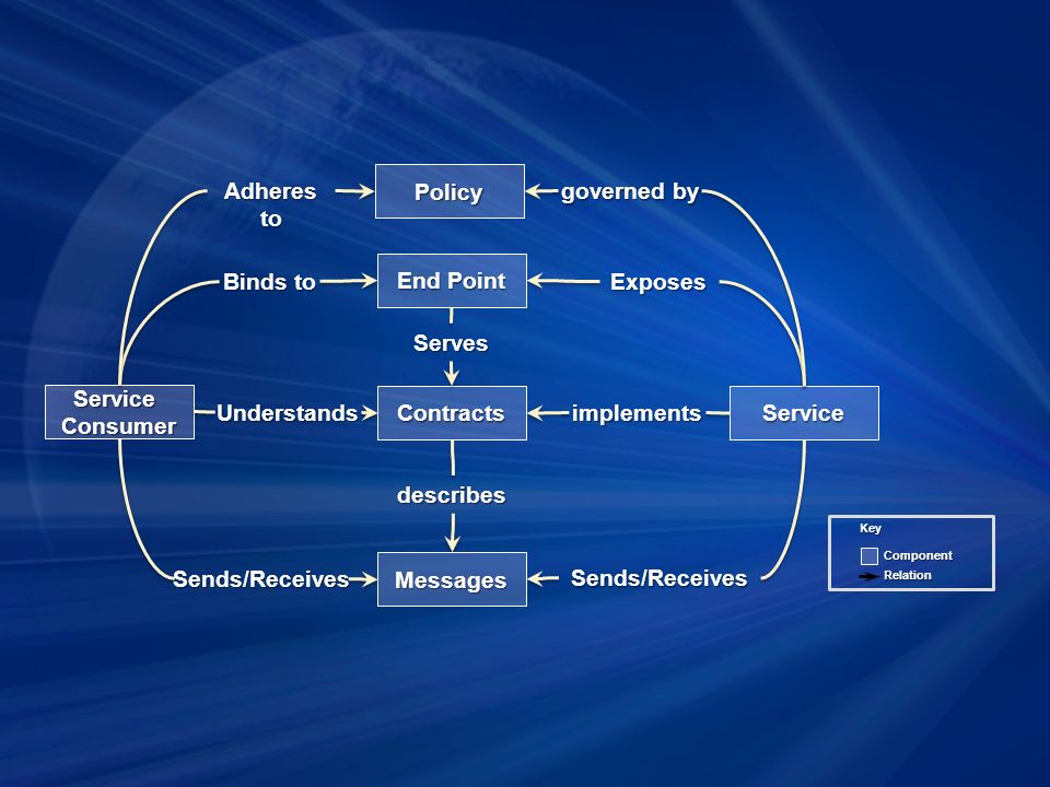 Service describes End Point Exposes Messages Sends/Receives Contracts Binds to ServiceConsumer implements Policy governed by Sends/Receives Adheres to Component Relation Key Understands Serves