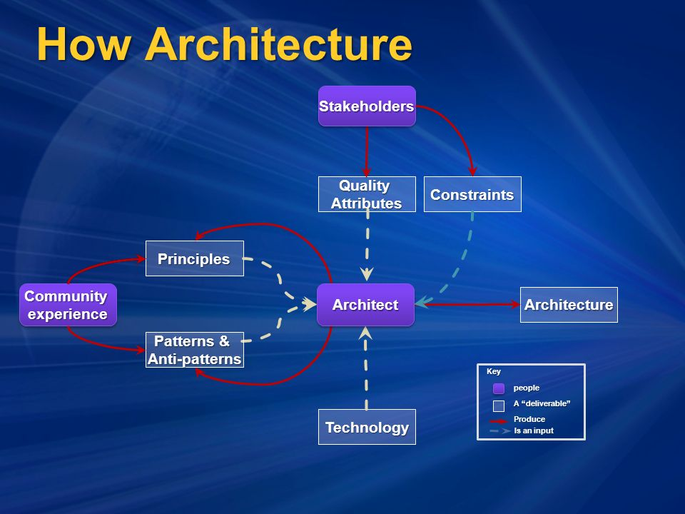 How Architecture Architecture QualityAttributes Technology Patterns & Anti-patterns Principles CommunityexperienceCommunityexperience StakeholdersStakeholders ArchitectArchitect people A deliverable ProduceKey Is an input Constraints