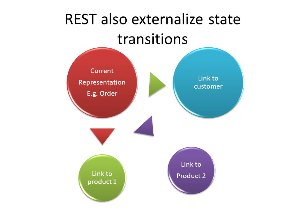REST also externalize state transitions Current Representation E.g.