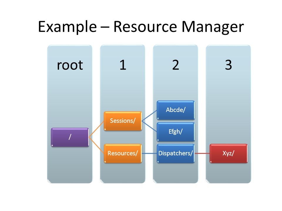 321root /Sessions/Abcde/Efgh/Resources/Dispatchers/Xyz/ Example – Resource Manager