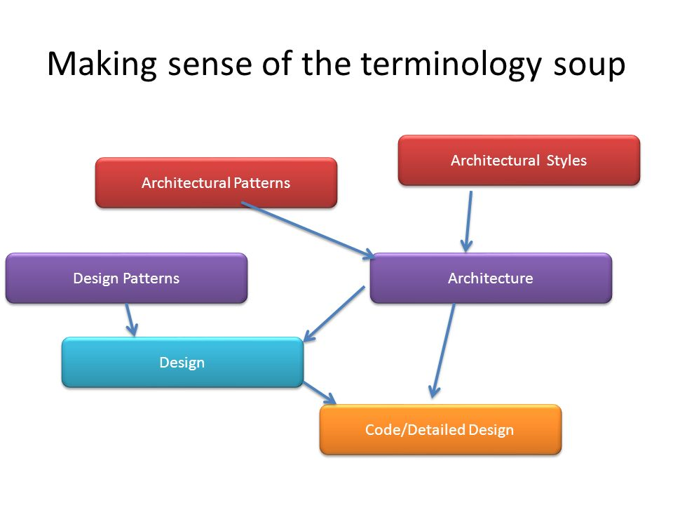 Making sense of the terminology soup Code/Detailed Design Design Design Patterns Architecture Architectural Patterns Architectural Styles