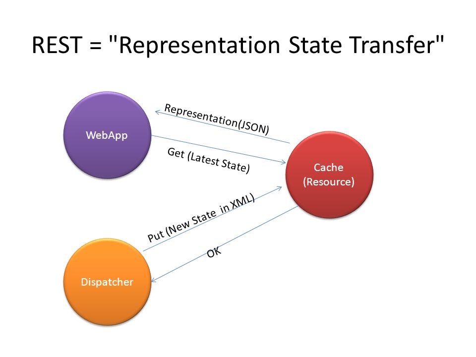 REST = Representation State Transfer Dispatcher WebApp Cache (Resource) Cache (Resource) Put (New State in XML) OK Get (Latest State) Representation(JSON)