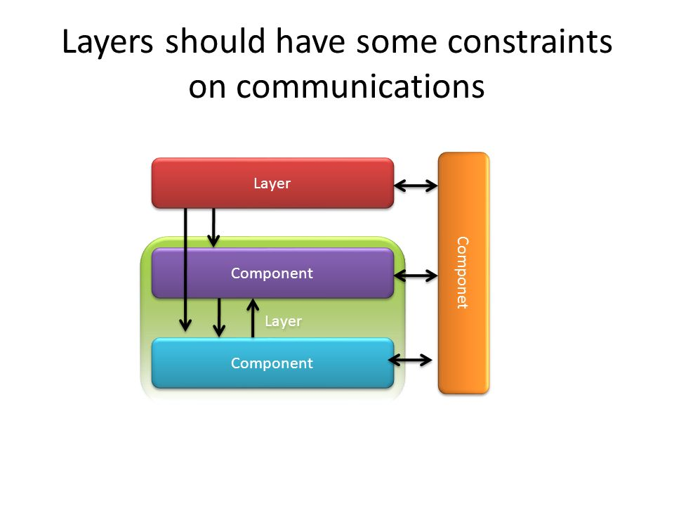 Layer Layers should have some constraints on communications Component Layer Componet