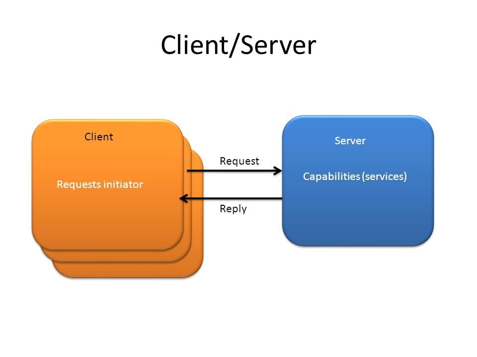 Client/Server Client Server Capabilities (services) Requests initiator Request Reply