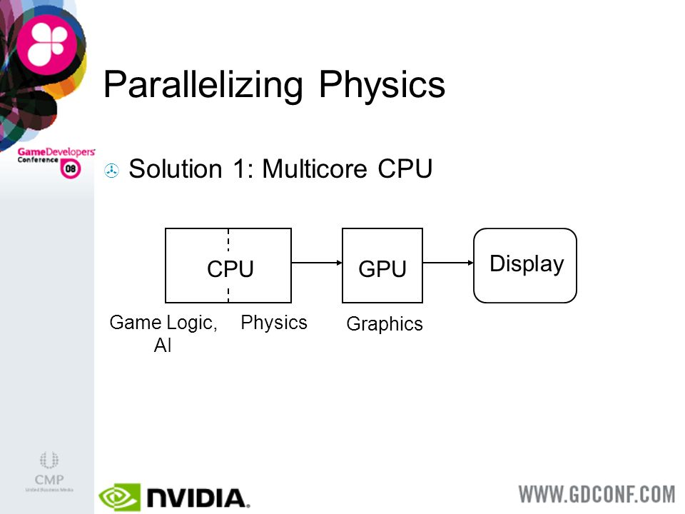 Parallelizing Physics Solution 1: Multicore CPU CPU Display Game Logic, AI GPU Graphics Physics