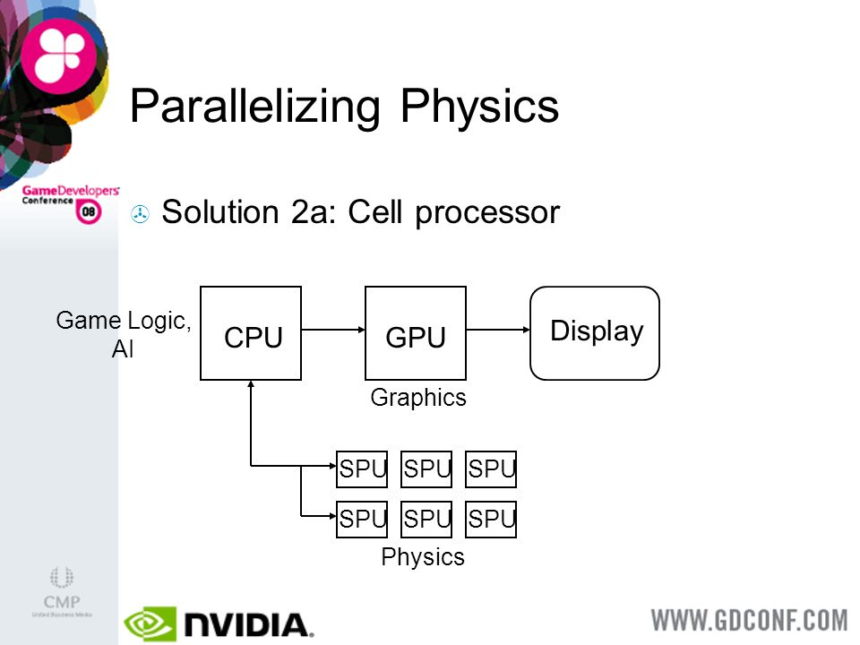 Parallelizing Physics CPU Solution 2a: Cell processor Display Game Logic, AI GPU Graphics Physics SPU