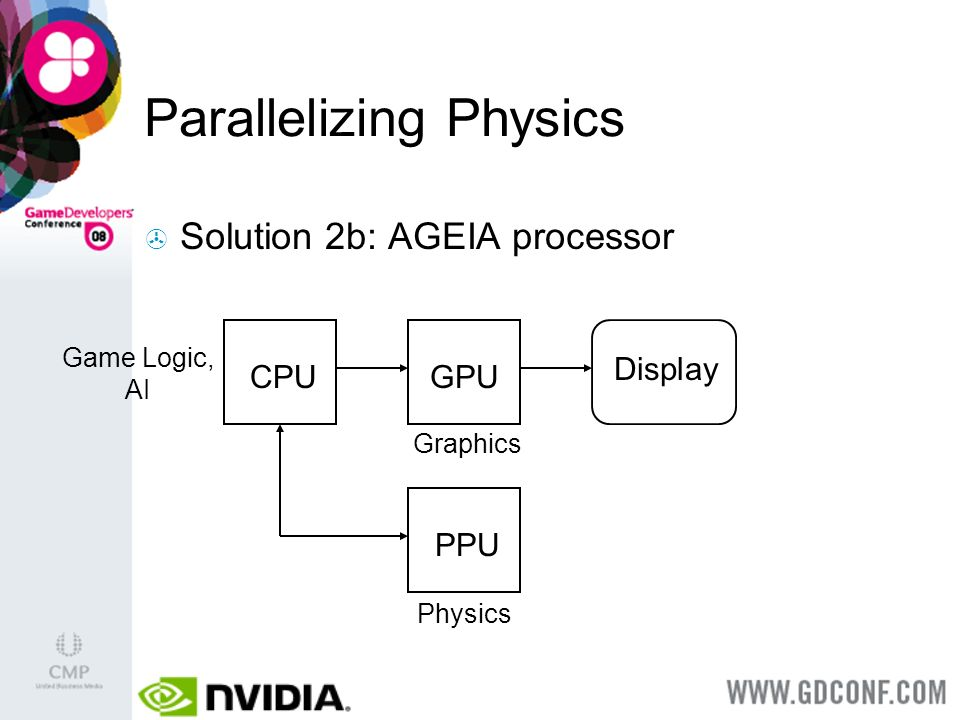 Parallelizing Physics CPU Solution 2b: AGEIA processor Display Game Logic, AI GPU Graphics Physics PPU