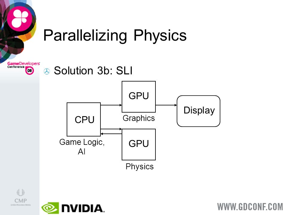Parallelizing Physics CPU Solution 3b: SLI Display Game Logic, AI GPU Graphics GPU Physics