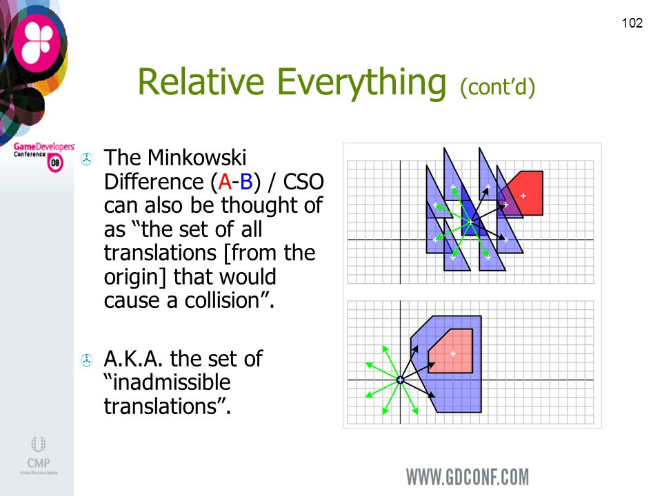 102 Relative Everything (contd) The Minkowski Difference (A-B) / CSO can also be thought of as the set of all translations [from the origin] that would cause a collision.