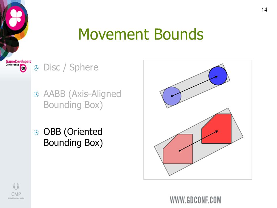 14 Movement Bounds Disc / Sphere AABB (Axis-Aligned Bounding Box) OBB (Oriented Bounding Box)