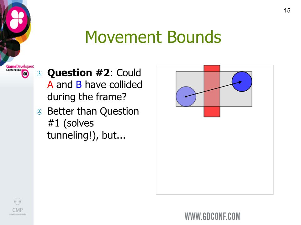 15 Movement Bounds Question #2: Could A and B have collided during the frame.