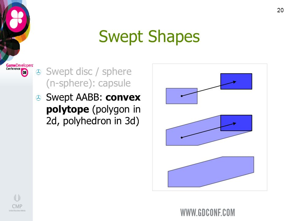 20 Swept Shapes Swept disc / sphere (n-sphere): capsule Swept AABB: convex polytope (polygon in 2d, polyhedron in 3d)