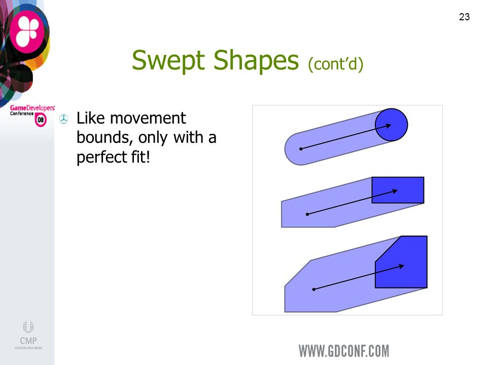 23 Swept Shapes (contd) Like movement bounds, only with a perfect fit!