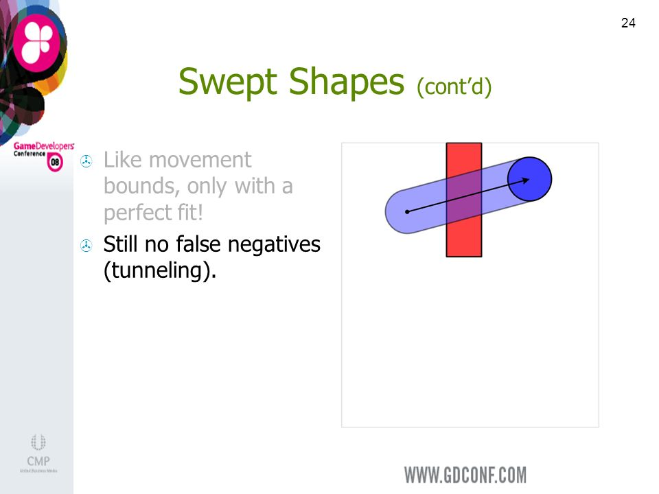 24 Swept Shapes (contd) Like movement bounds, only with a perfect fit.