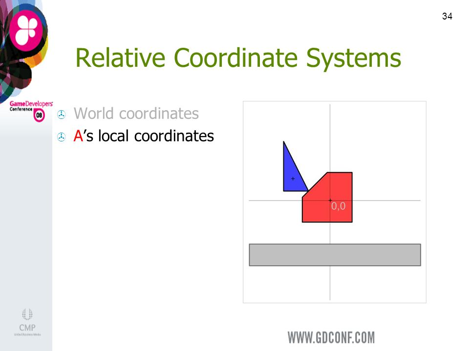 34 Relative Coordinate Systems World coordinates As local coordinates