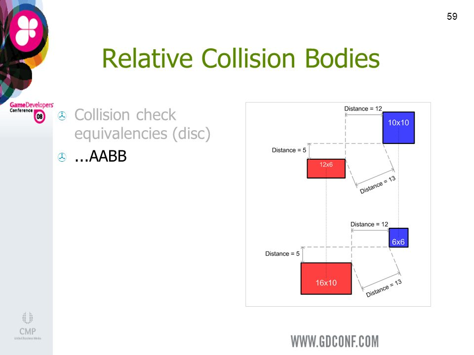 59 Relative Collision Bodies Collision check equivalencies (disc)...AABB