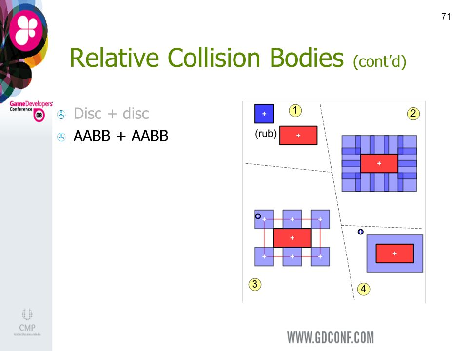 71 Relative Collision Bodies (contd) Disc + disc AABB + AABB