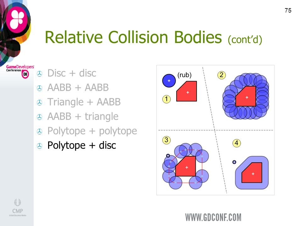 75 Relative Collision Bodies (contd) Disc + disc AABB + AABB Triangle + AABB AABB + triangle Polytope + polytope Polytope + disc