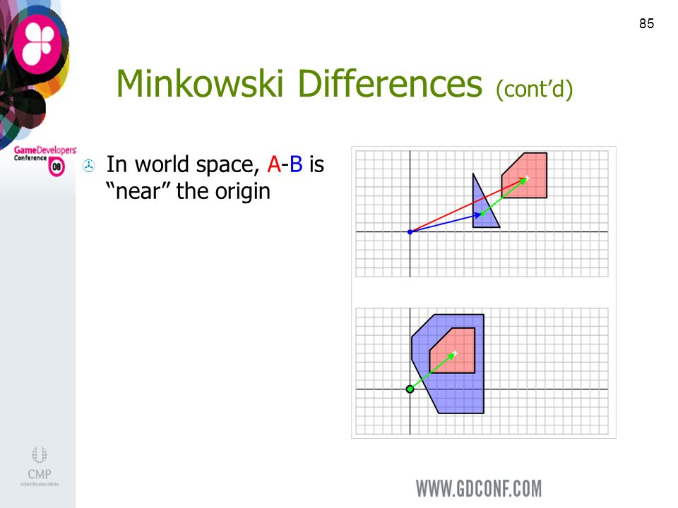 85 Minkowski Differences (contd) In world space, A-B is near the origin