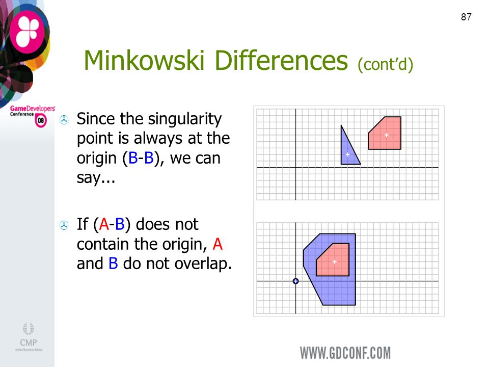 87 Minkowski Differences (contd) Since the singularity point is always at the origin (B-B), we can say...
