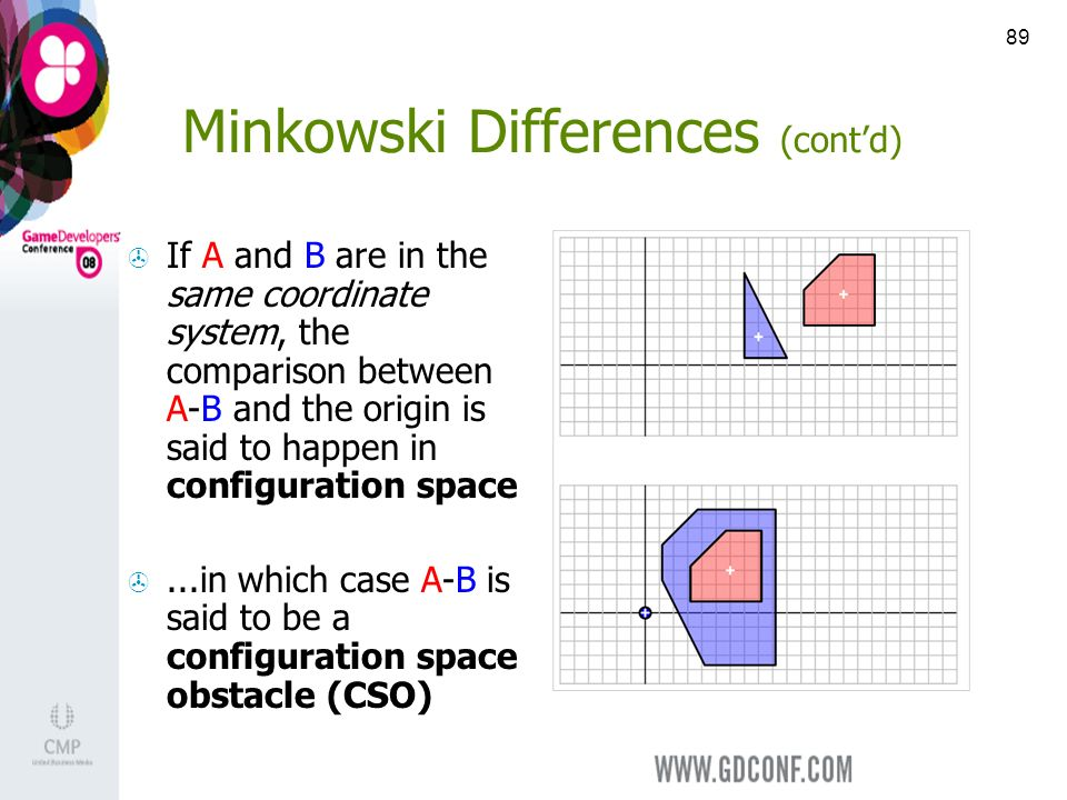 89 Minkowski Differences (contd) If A and B are in the same coordinate system, the comparison between A-B and the origin is said to happen in configuration space...in which case A-B is said to be a configuration space obstacle (CSO)