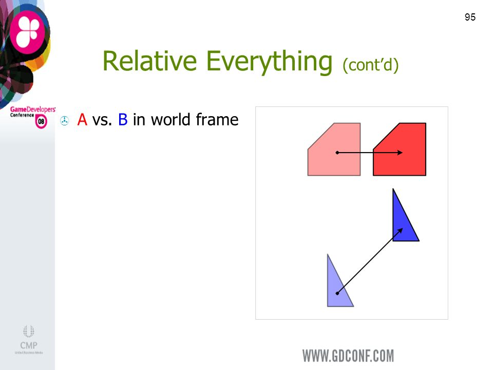 95 Relative Everything (contd) A vs. B in world frame