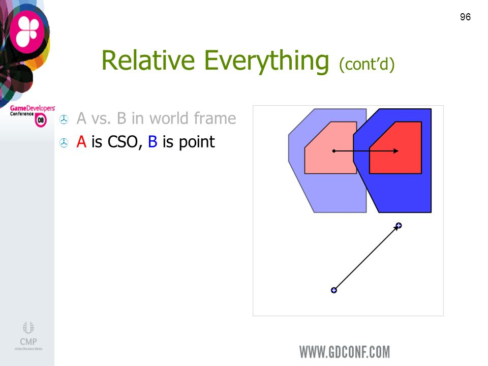96 Relative Everything (contd) A vs. B in world frame A is CSO, B is point