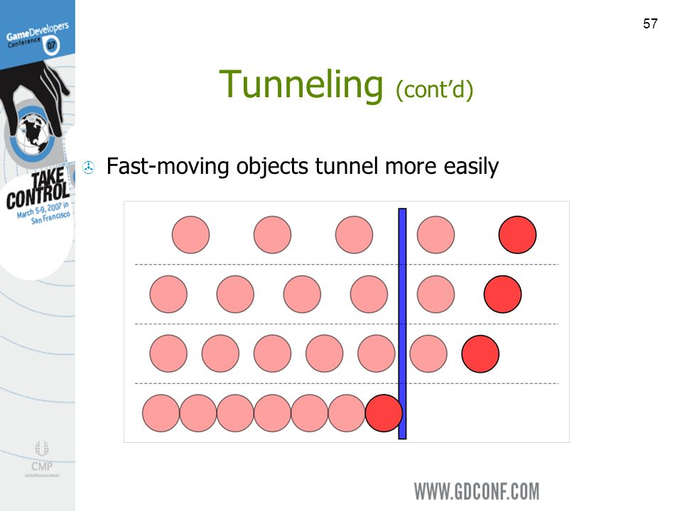 57 Tunneling (contd) Fast-moving objects tunnel more easily
