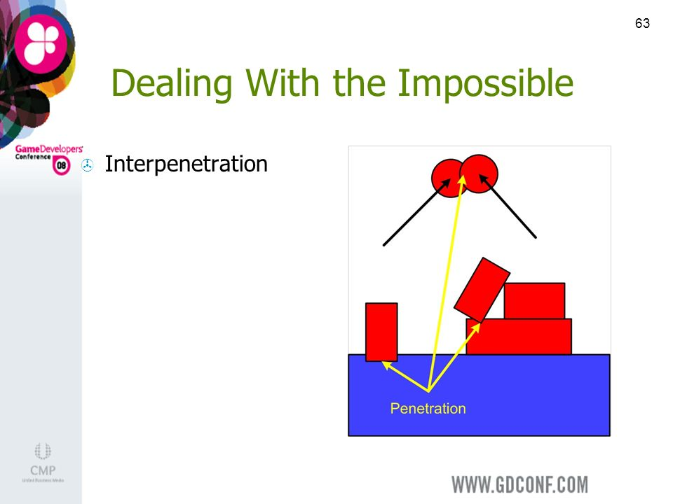 63 Dealing With the Impossible Interpenetration