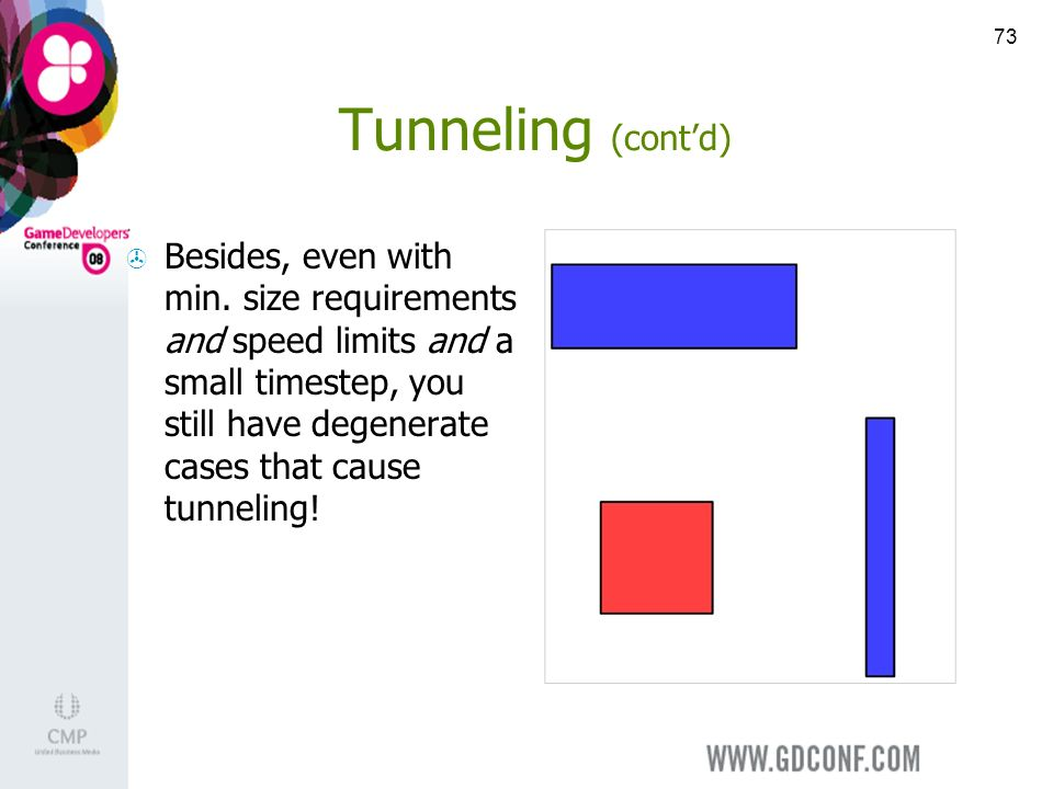 73 Tunneling (contd) Besides, even with min.