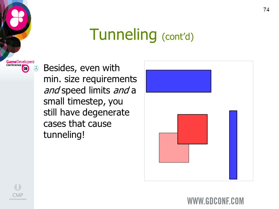 74 Tunneling (contd) Besides, even with min.