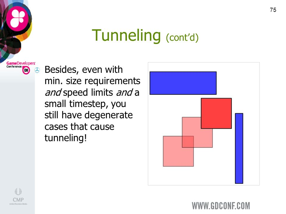 75 Tunneling (contd) Besides, even with min.