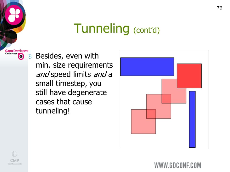 76 Tunneling (contd) Besides, even with min.