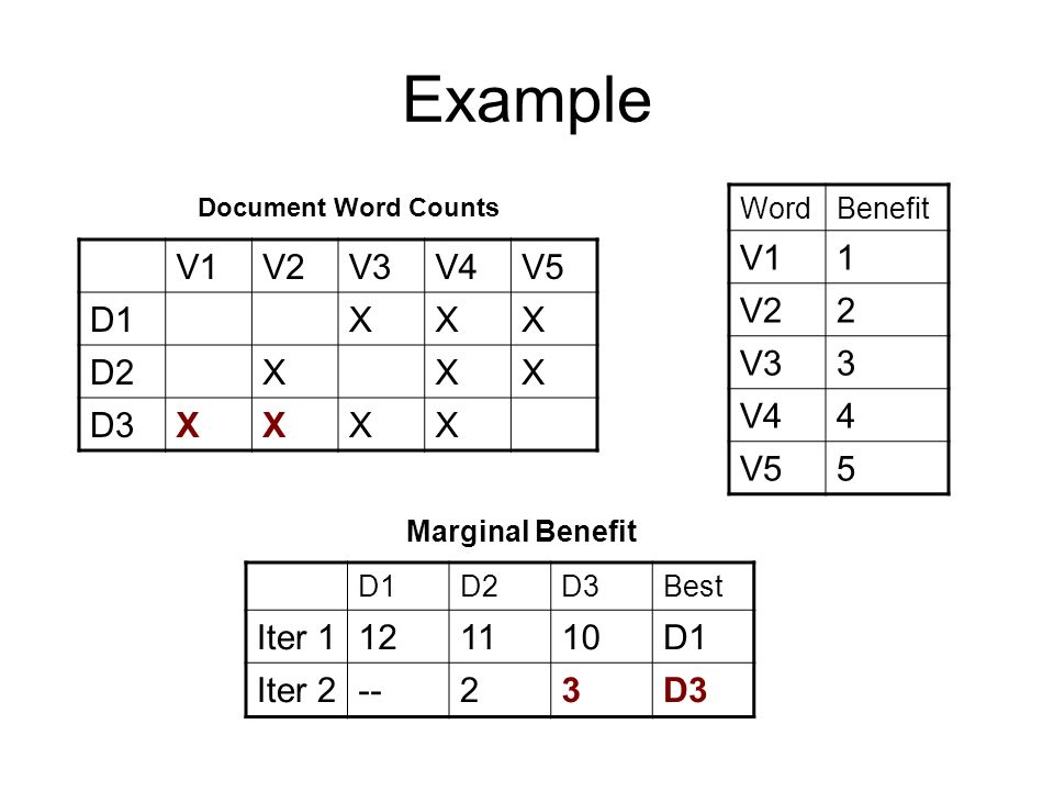 Example D1D2D3Best Iter D1 Iter 2--23D3 Marginal Benefit V1V2V3V4V5 D1XXX D2XXX D3XXXX WordBenefit V11 V22 V33 V44 V55 Document Word Counts