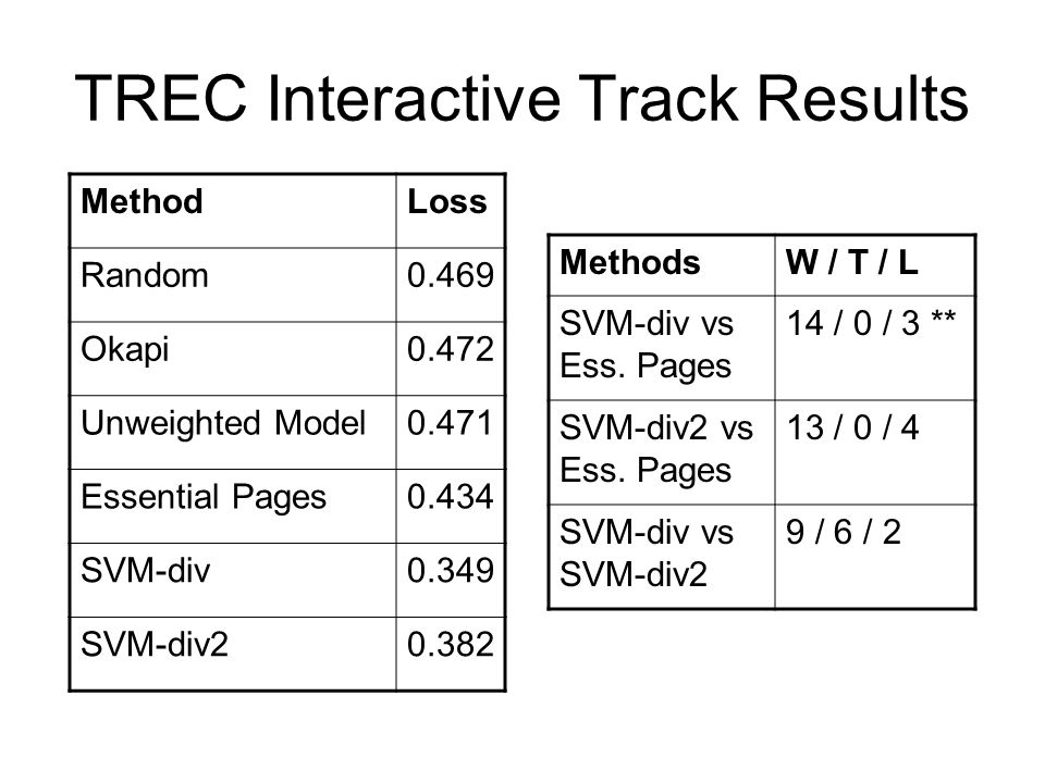 TREC Interactive Track Results MethodLoss Random0.469 Okapi0.472 Unweighted Model0.471 Essential Pages0.434 SVM-div0.349 SVM-div MethodsW / T / L SVM-div vs Ess.