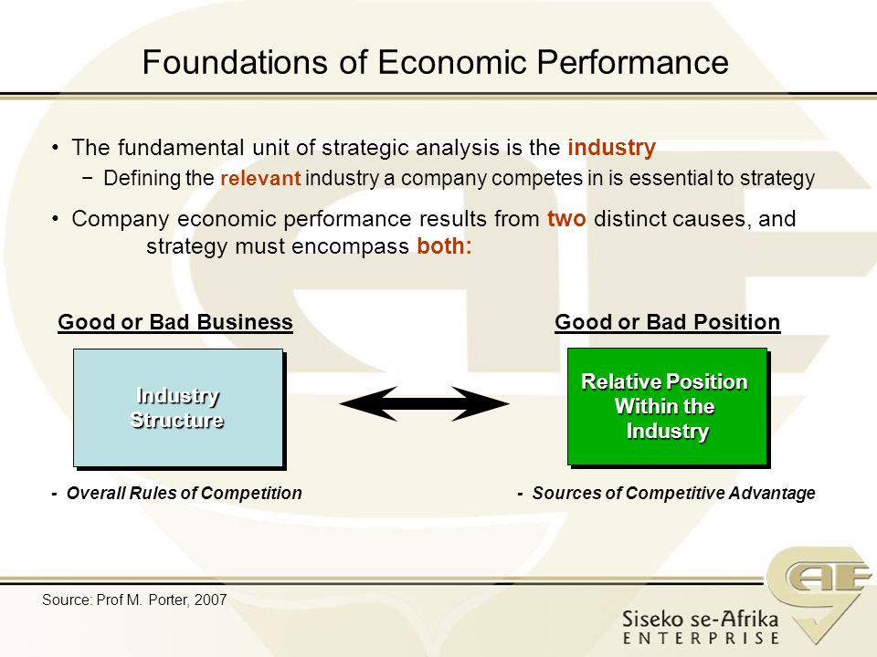 Foundations of Economic Performance IndustryStructureIndustryStructure Relative Position Within the Industry Relative Position Within the Industry - Overall Rules of Competition - Sources of Competitive Advantage Good or Bad BusinessGood or Bad Position The fundamental unit of strategic analysis is the industry Defining the relevant industry a company competes in is essential to strategy Company economic performance results from two distinct causes, and strategy must encompass both: Source: Prof M.