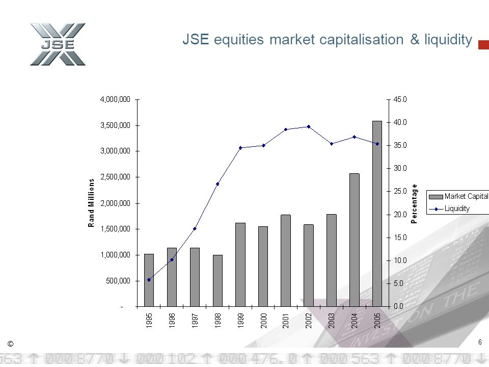 © 6 JSE equities market capitalisation & liquidity