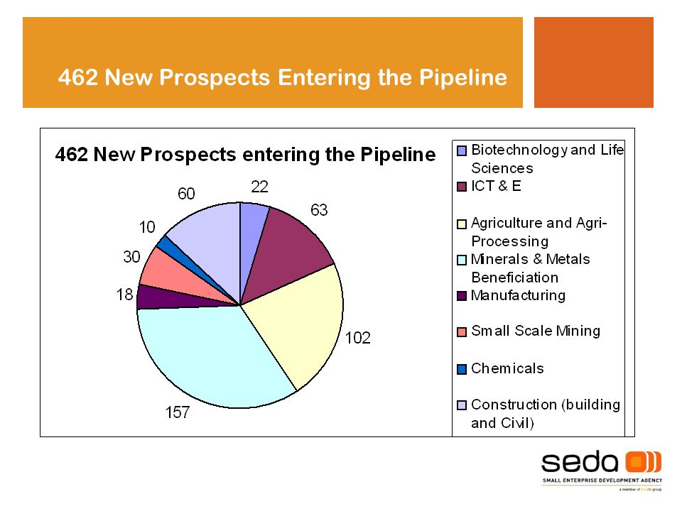 462 New Prospects Entering the Pipeline
