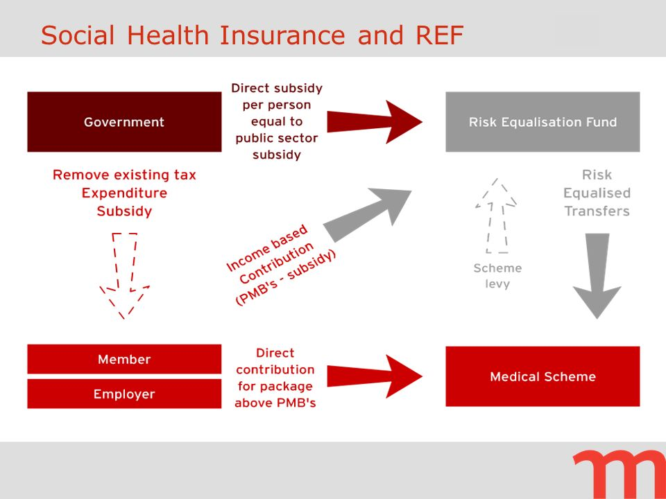 Social Health Insurance and REF