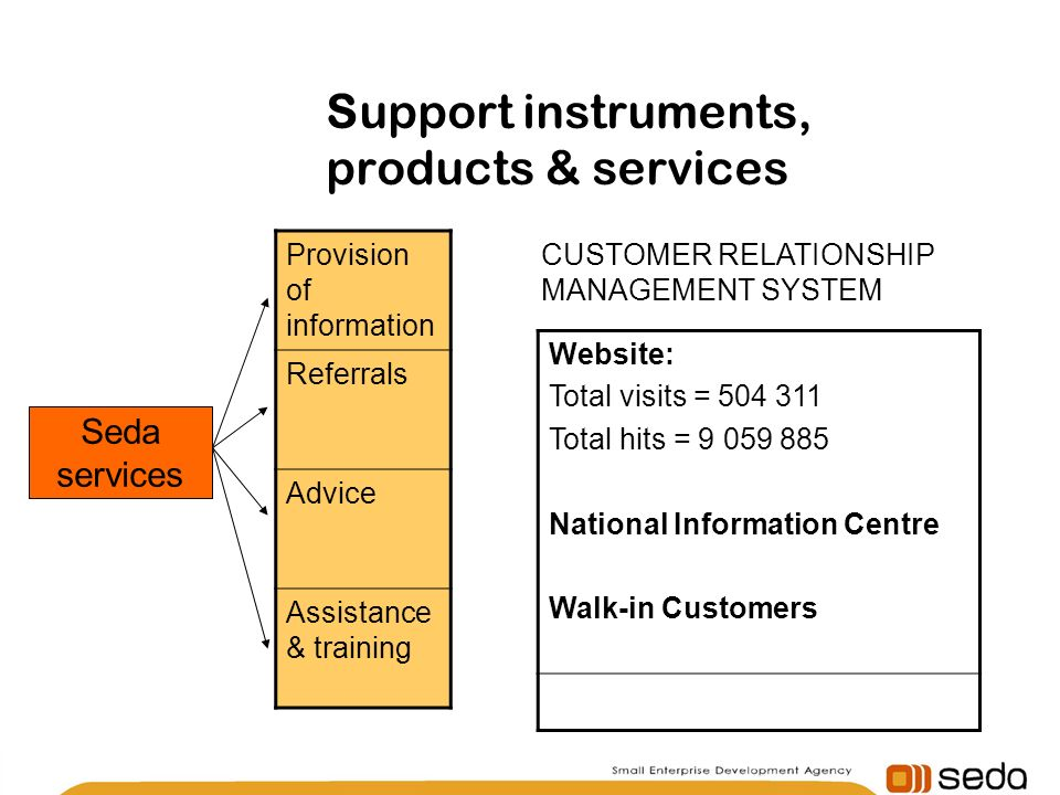 Support instruments, products & services Provision of information Referrals Advice Assistance & training Seda services Website: Total visits = Total hits = National Information Centre Walk-in Customers CUSTOMER RELATIONSHIP MANAGEMENT SYSTEM