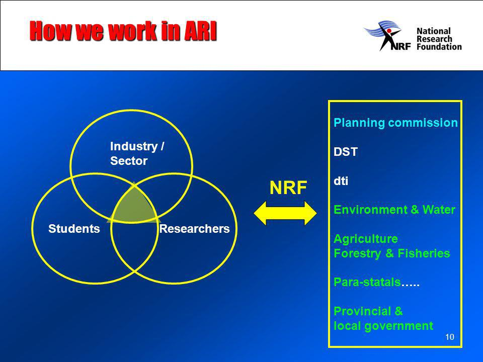 10 How we work in ARI NRF Industry / Sector StudentsResearchers Planning commission DST dti Environment & Water Agriculture Forestry & Fisheries Para-statals…..