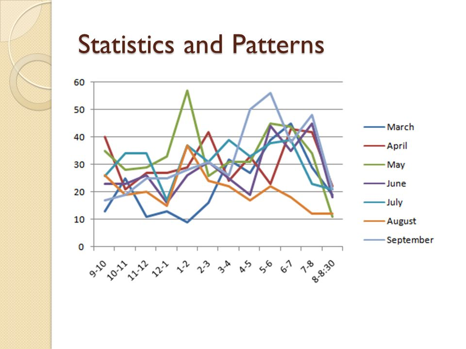 Statistics and Patterns