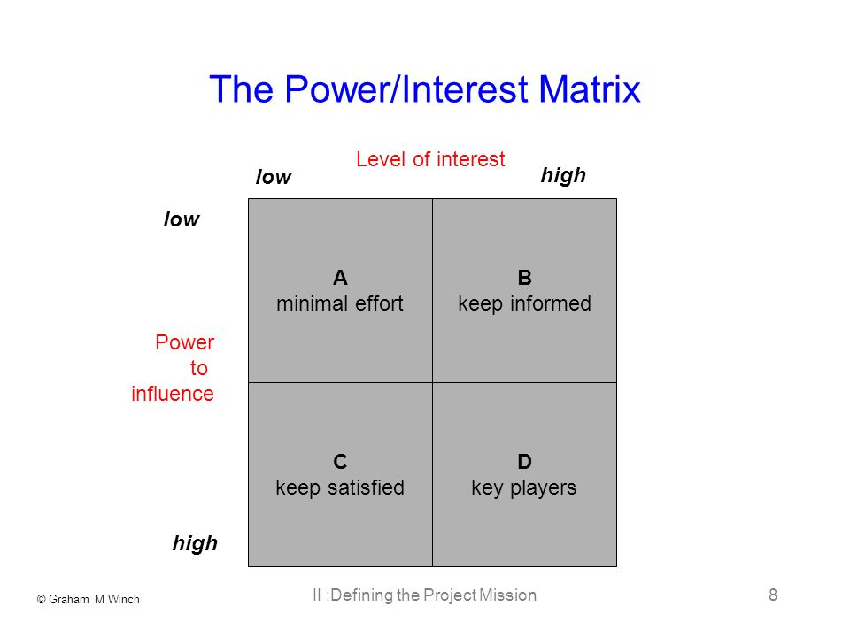 © Graham M Winch II :Defining the Project Mission8 The Power/Interest Matrix A minimal effort D key players C keep satisfied B keep informed Level of interest Power to influence high low high