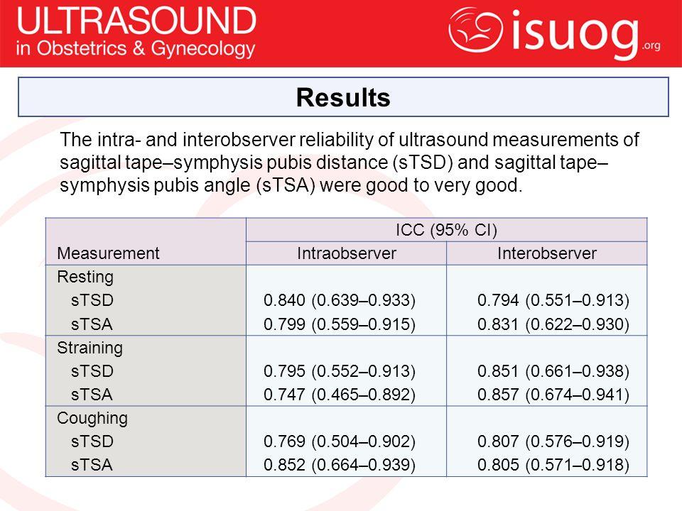 Results The intra- and interobserver reliability of ultrasound measurements of sagittal tape–symphysis pubis distance (sTSD) and sagittal tape– symphysis pubis angle (sTSA) were good to very good.