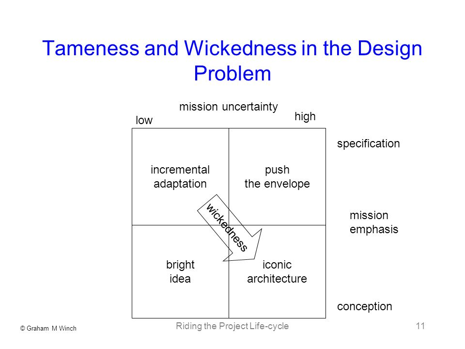 © Graham M Winch Riding the Project Life-cycle11 Tameness and Wickedness in the Design Problem incremental adaptation bright idea iconic architecture push the envelope mission uncertainty mission emphasis specification conception high low wickedness