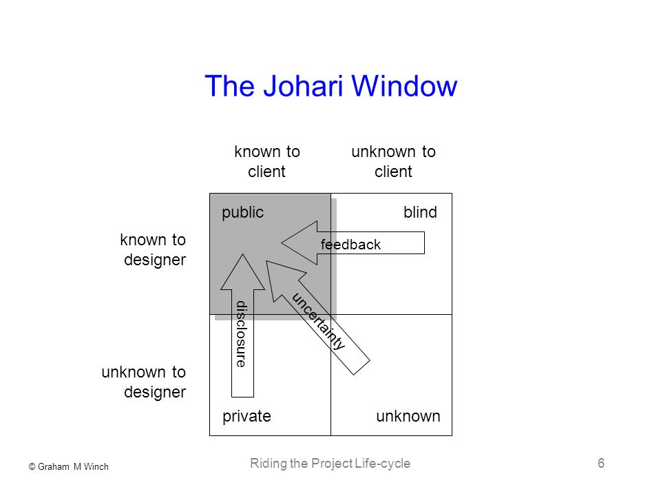 © Graham M Winch Riding the Project Life-cycle6 The Johari Window known to client unknown to designer known to designer unknown to client publicblind privateunknown feedback disclosure uncertainty