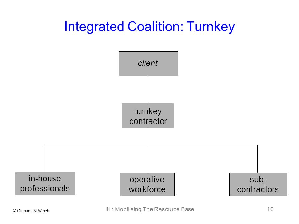© Graham M Winch III : Mobilising The Resource Base10 client operative workforce turnkey contractor sub- contractors Integrated Coalition: Turnkey in-house professionals
