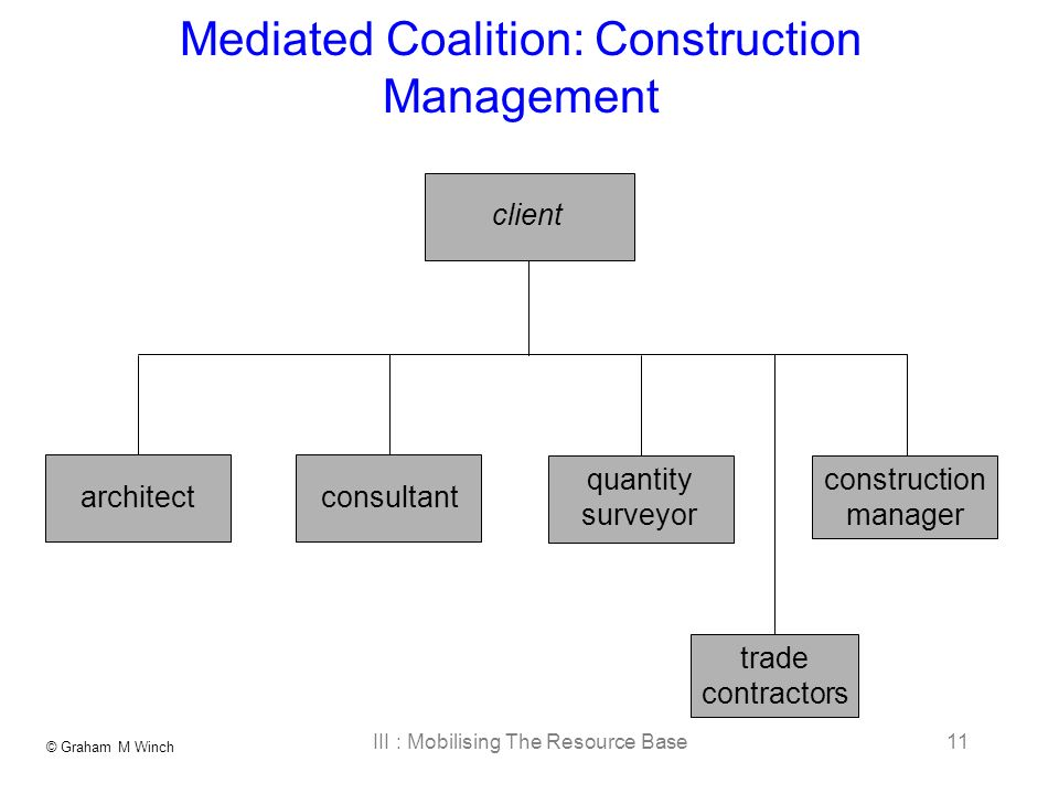 © Graham M Winch III : Mobilising The Resource Base11 Mediated Coalition: Construction Management construction manager client trade contractors architect consultant quantity surveyor